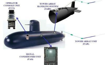 Sonar systems for submarines